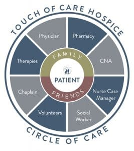 Touch of Care Hospice